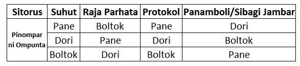 raja-parhata-dohot-protokol
