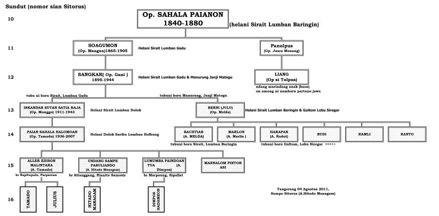 Tarombo Op.Sahala Paianon Sitorus